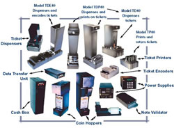 card and ticketing equipment